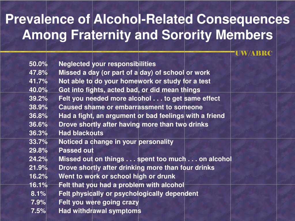 Prevalence of Alcohol-Related Consequences Among Fraternity and Sorority Members