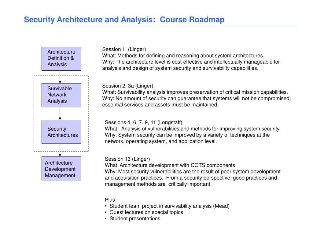 Security Architecture and Analysis:  Course Roadmap
