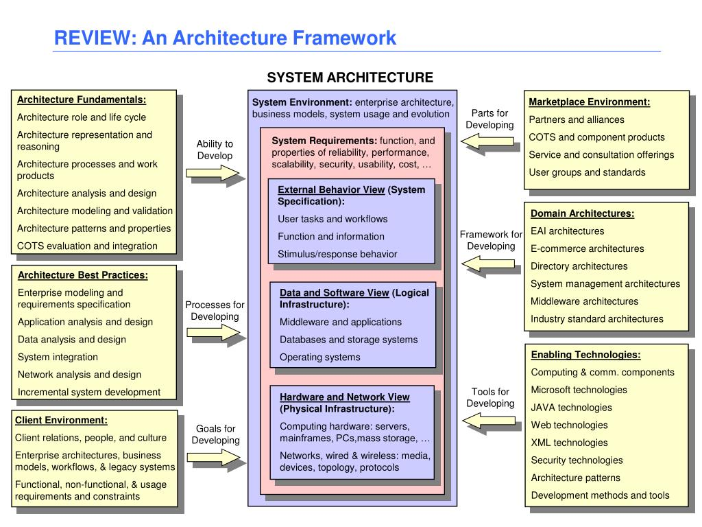 REVIEW: An Architecture Framework