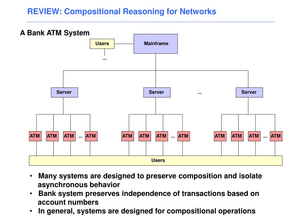 REVIEW: Compositional Reasoning for Networks