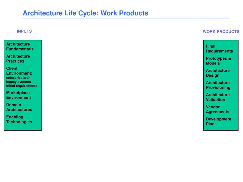 Architecture Life Cycle: Work Products