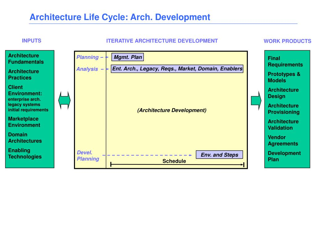 Architecture Life Cycle: Arch. Development