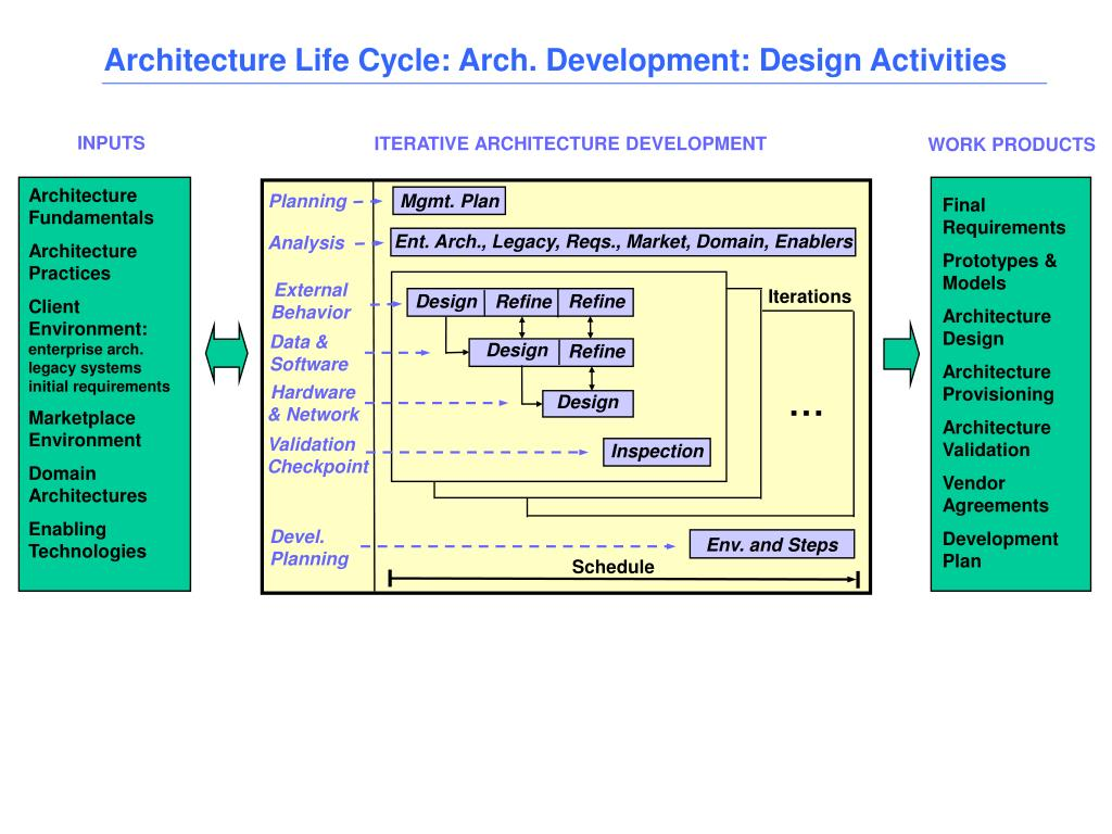 Architecture Life Cycle: Arch. Development: Design Activities