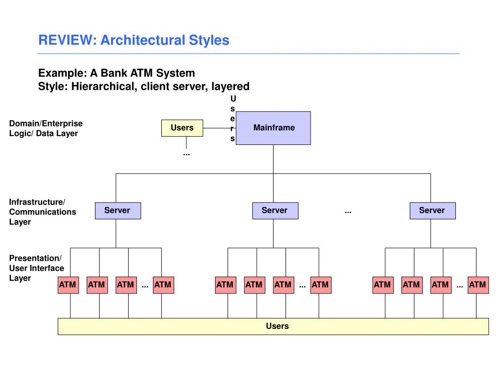 REVIEW: Architectural Styles