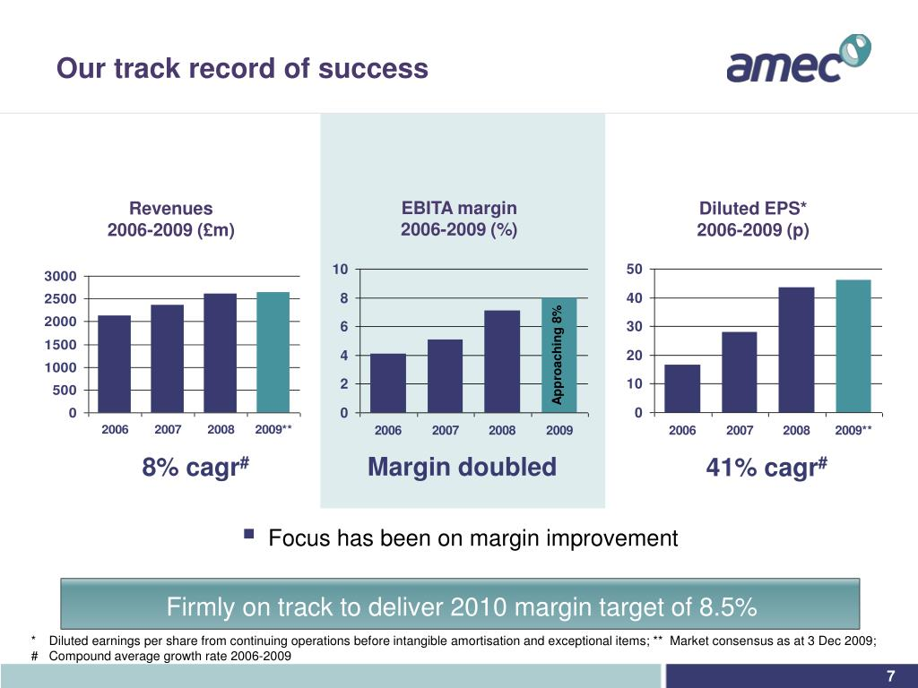 Firmly on track to deliver 2010 margin target of 8.5%