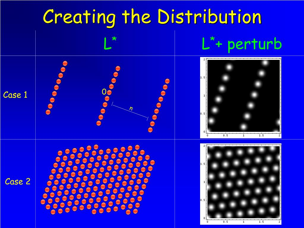 Creating the Distribution