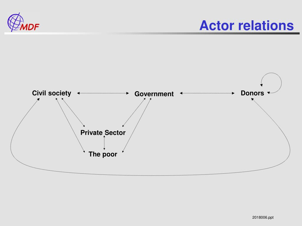 Actor relations