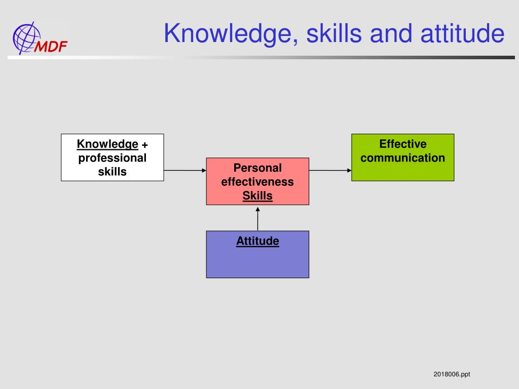 Knowledge, skills and attitude