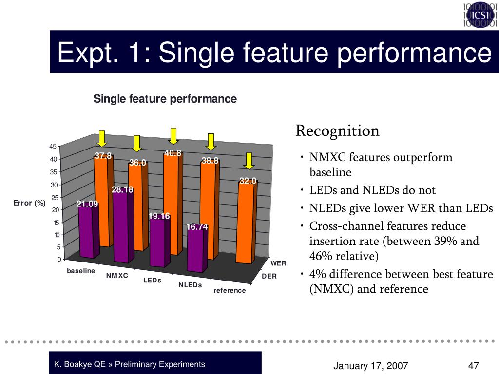 Expt. 1: Single feature performance