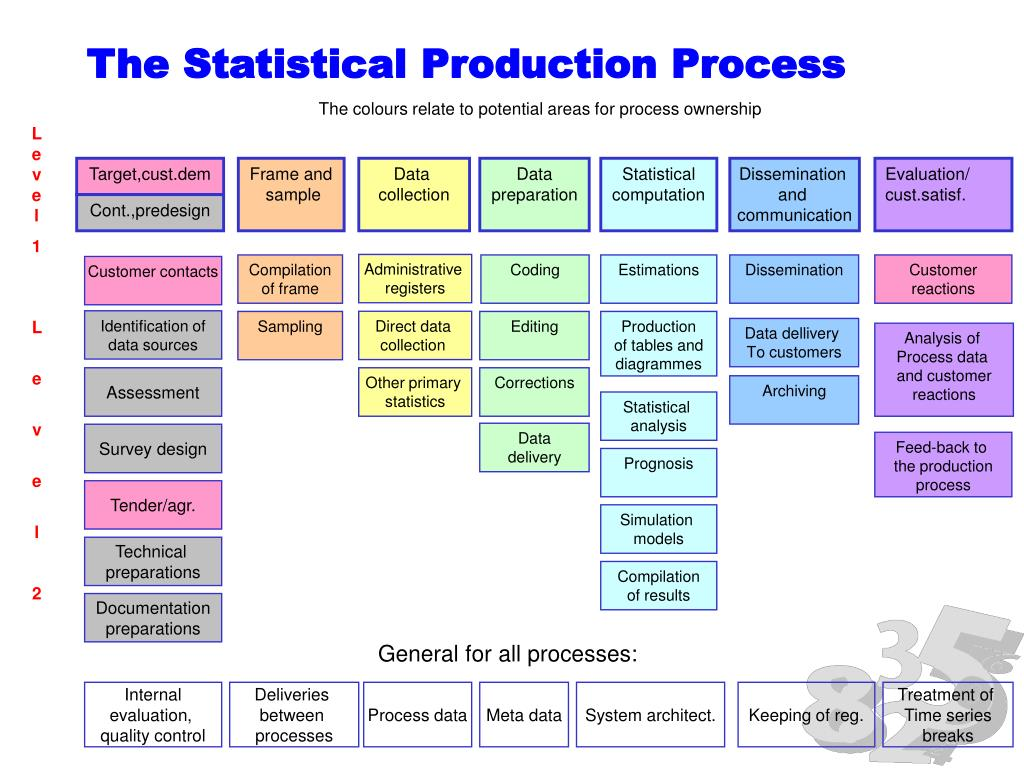 The Statistical Production Process