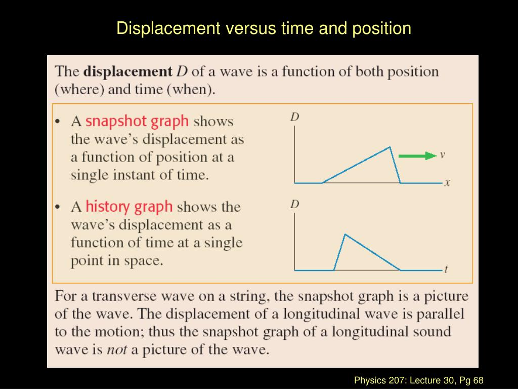 Displacement versus time and position