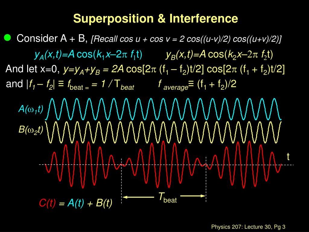 Superposition & Interference