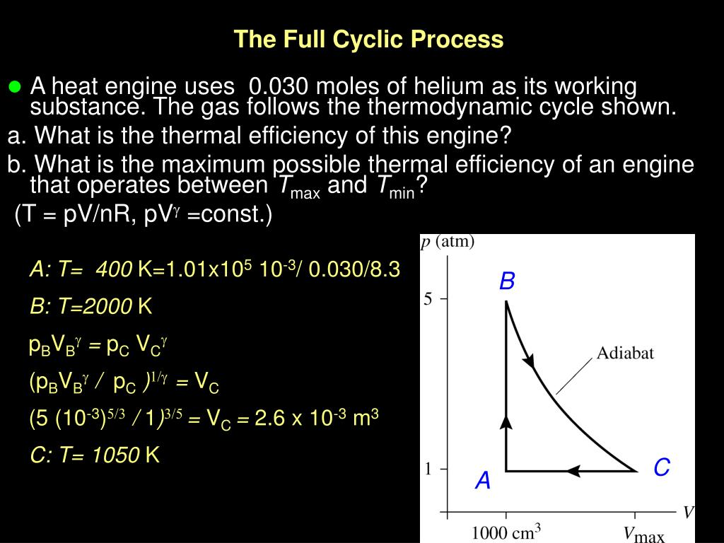 The Full Cyclic Process