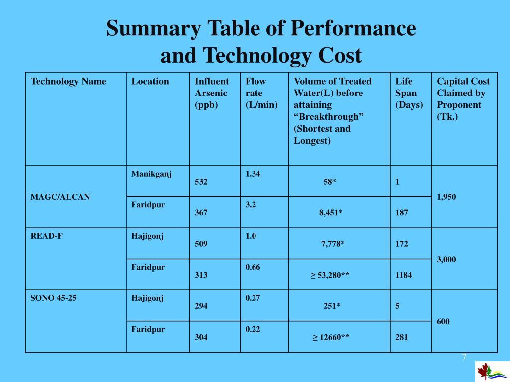 Summary Table of Performance