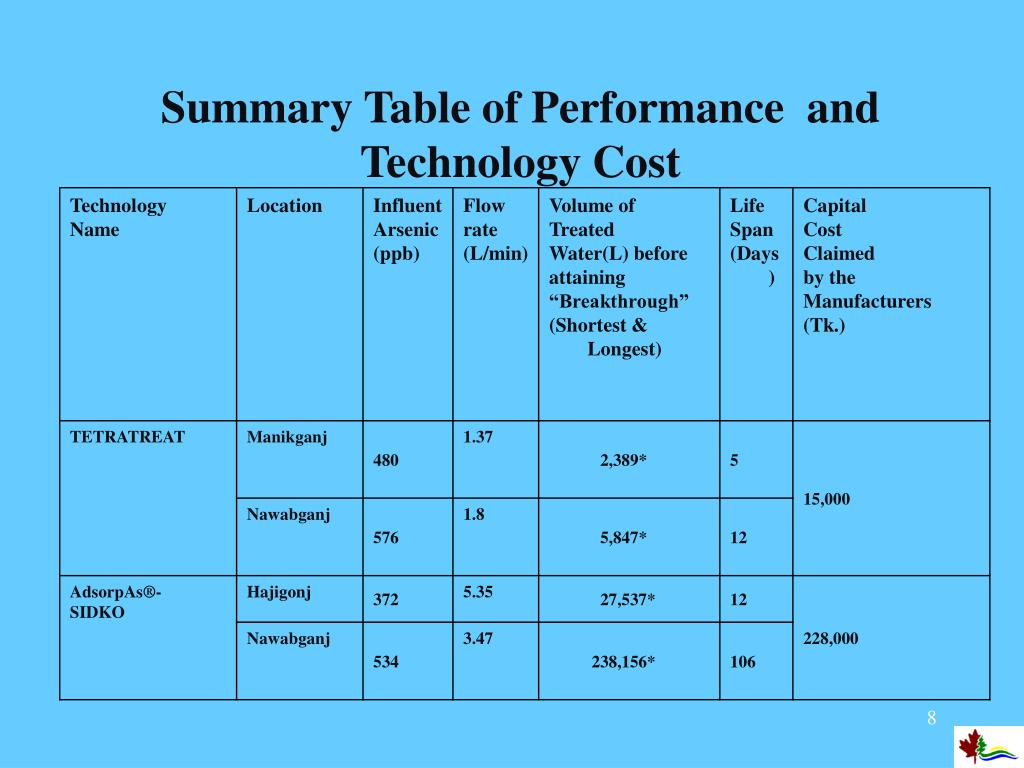 Summary Table of Performance  and Technology Cost