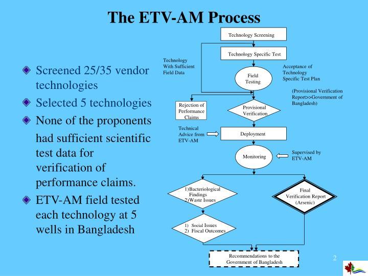 The etv am process