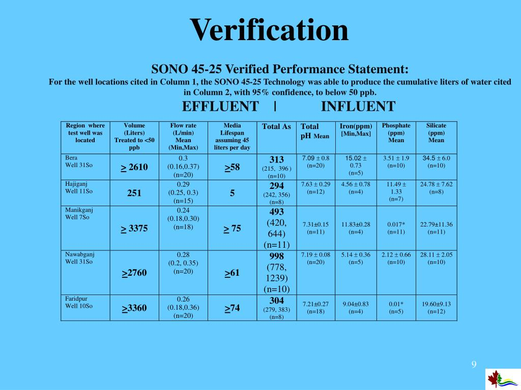SONO 45-25 Verified Performance Statement: