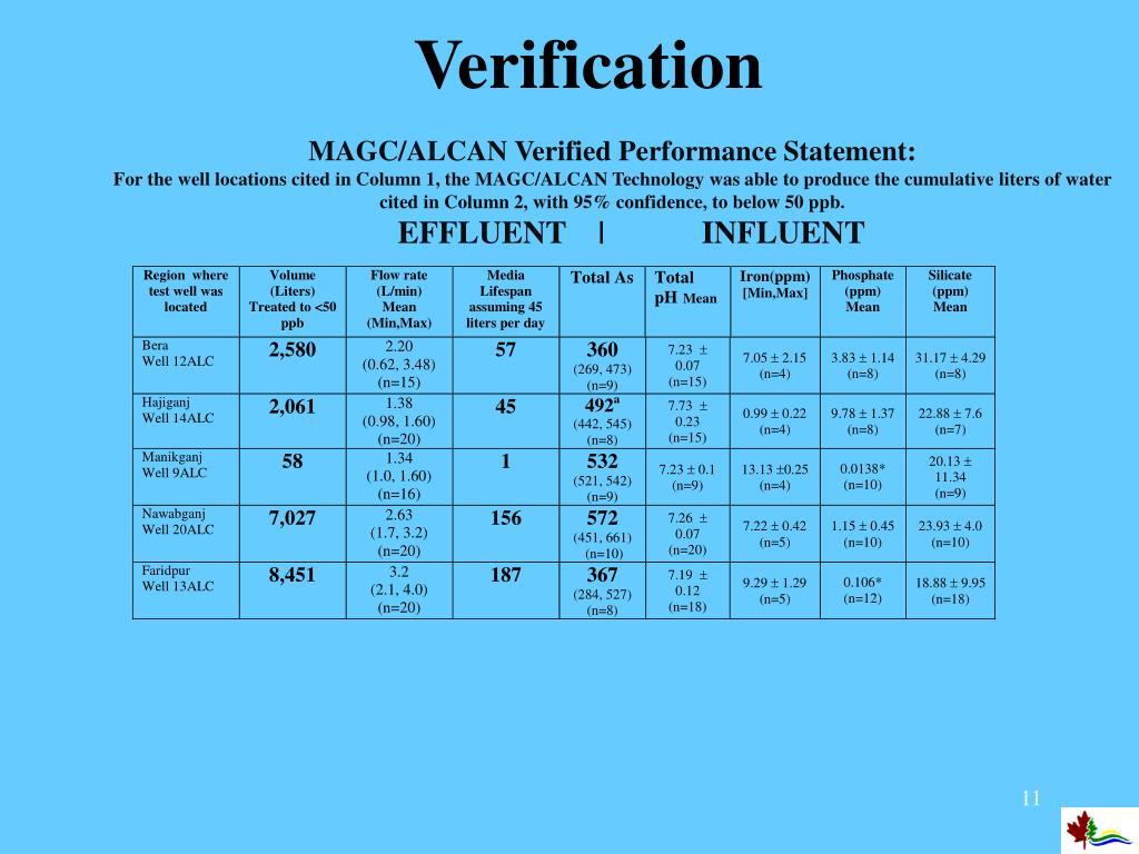 MAGC/ALCAN Verified Performance Statement:
