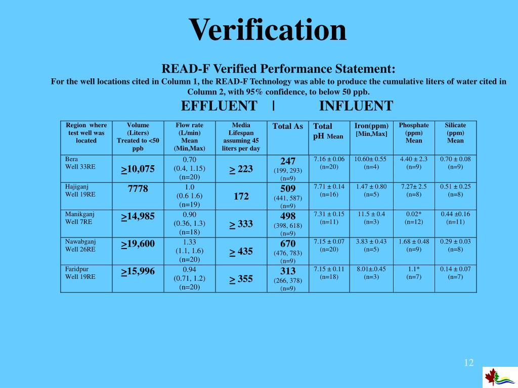 READ-F Verified Performance Statement: