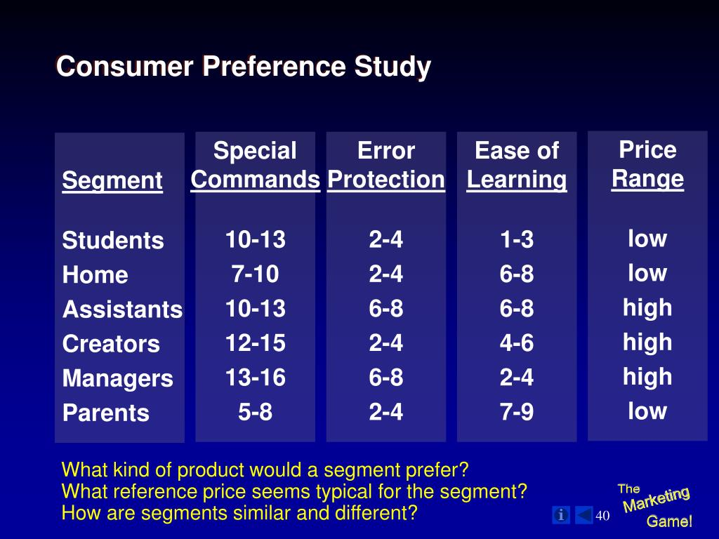 Consumer Preference Study