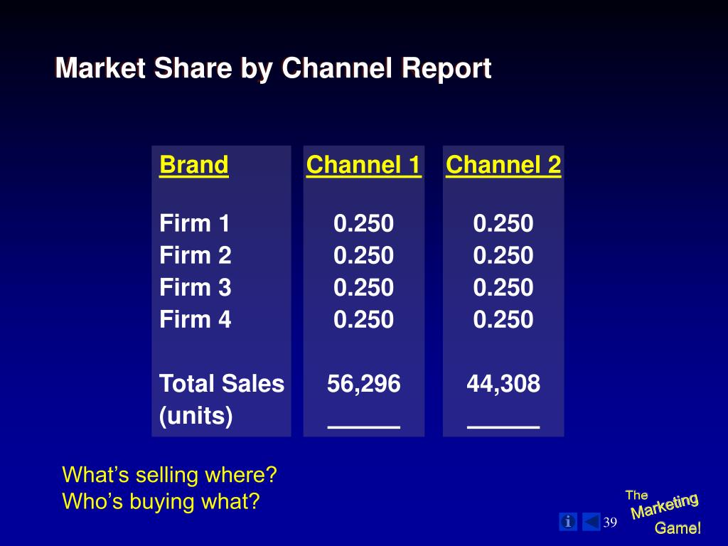 Market Share by Channel Report