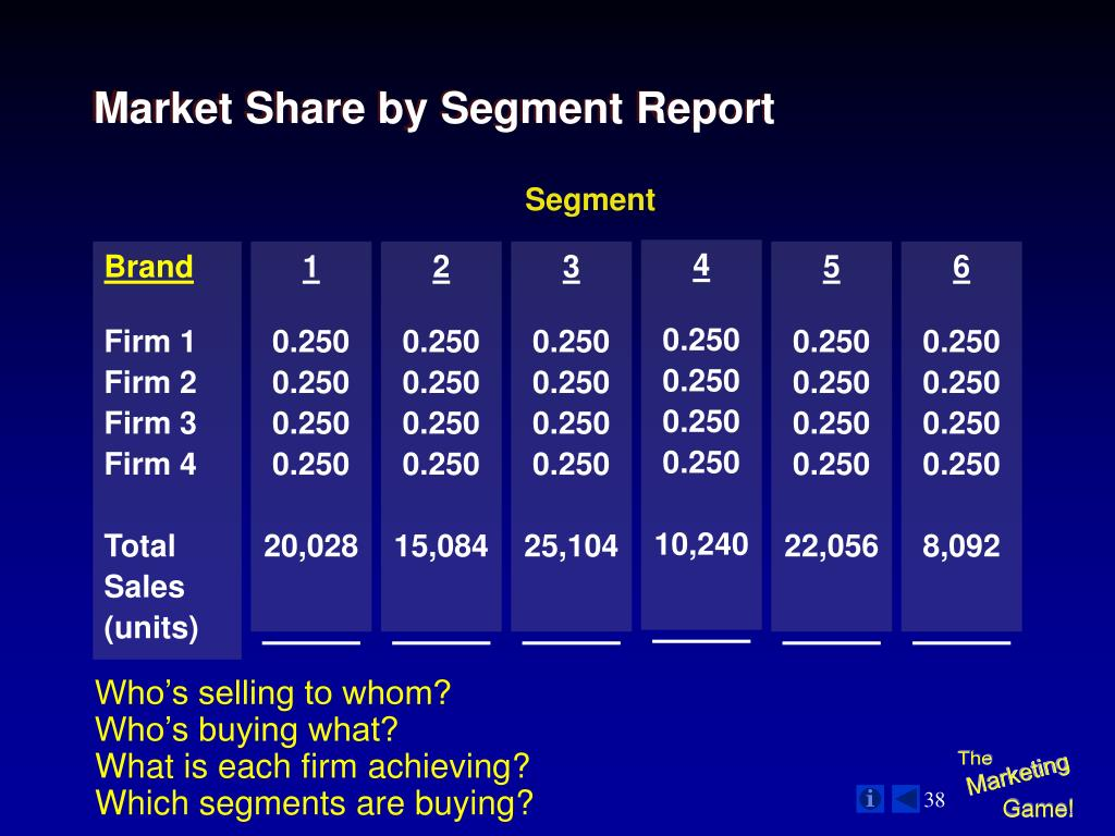 Market Share by Segment Report