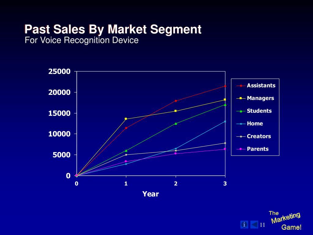 Past Sales By Market Segment