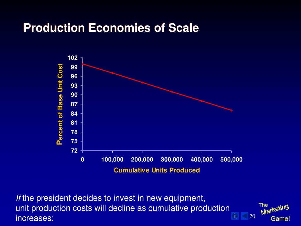 Production Economies of Scale