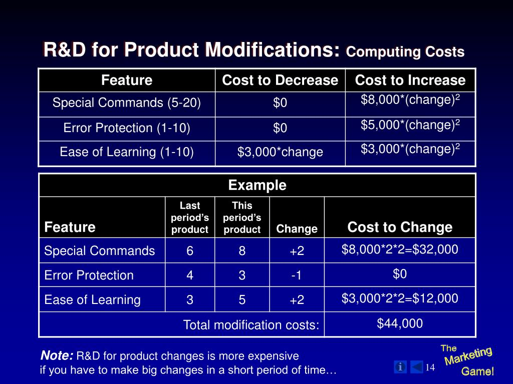 R&D for Product Modifications: