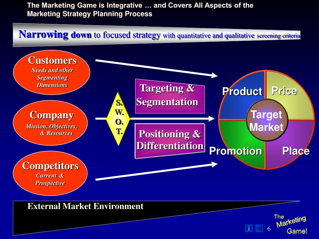 The Marketing Game is Integrative … and Covers All Aspects of the