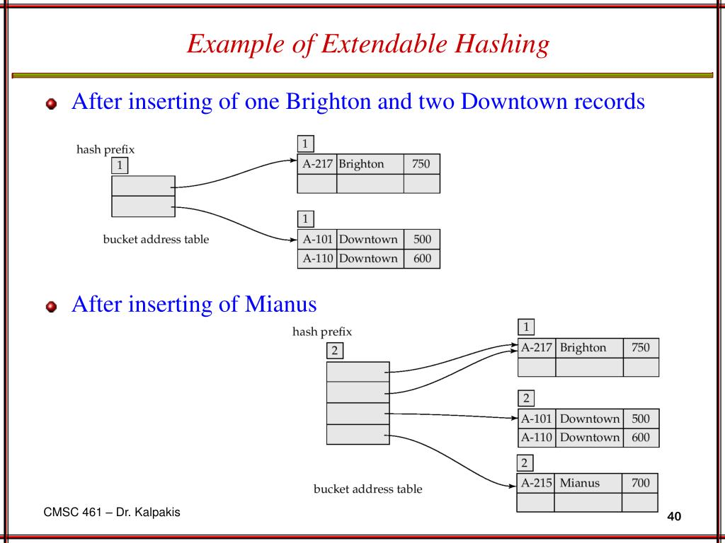 Example of Extendable Hashing