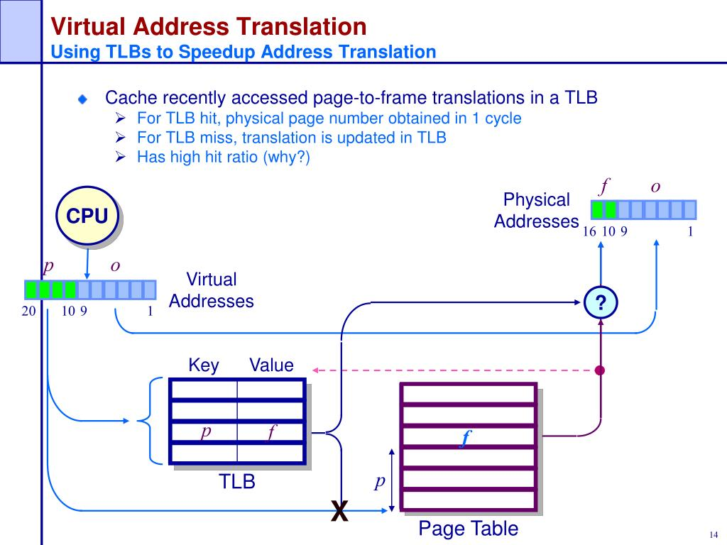 PPT - Virtual Memory and Address Translation PowerPoint