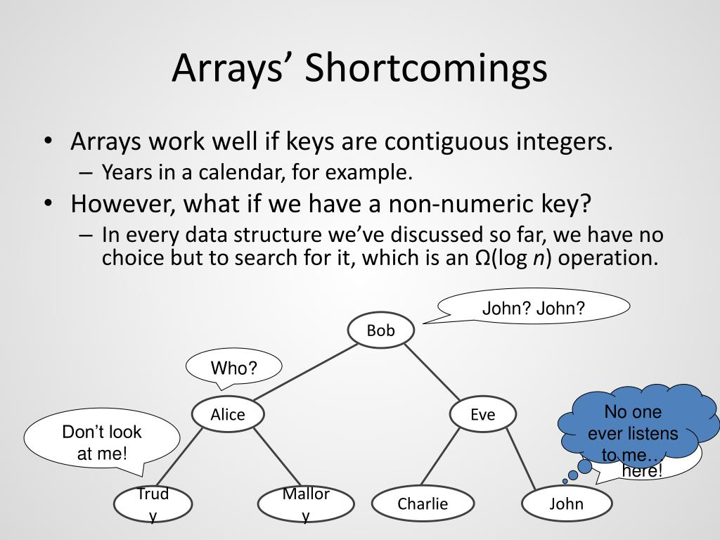 Arrays' Shortcomings