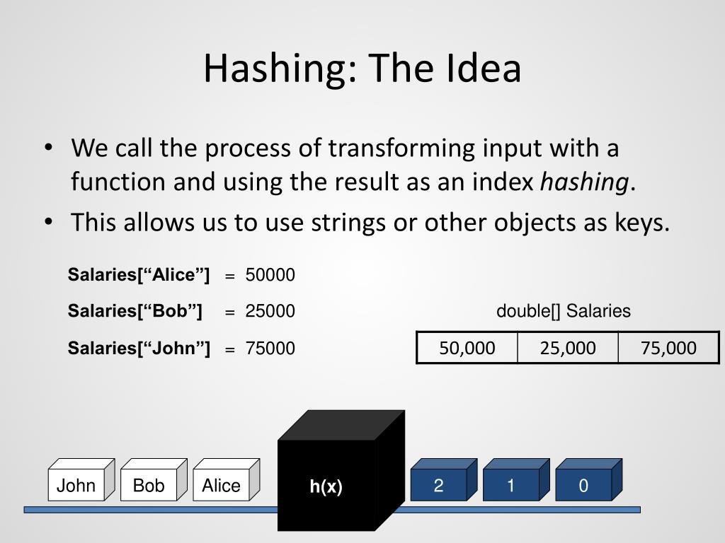 Hashing: The Idea