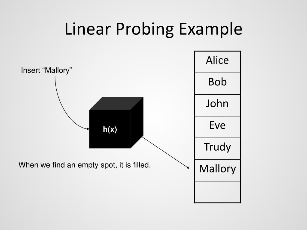 Linear Probing Example