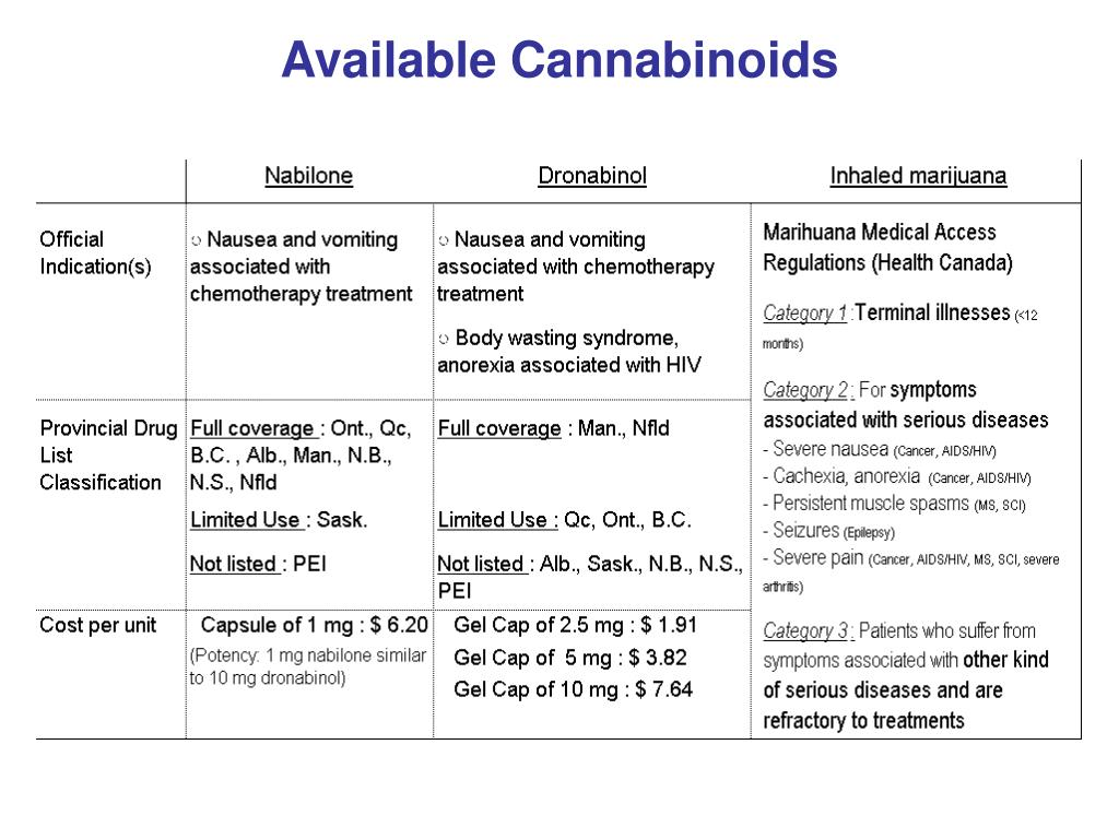 Available Cannabinoids