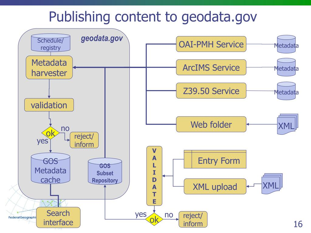 Publishing content to geodata.gov