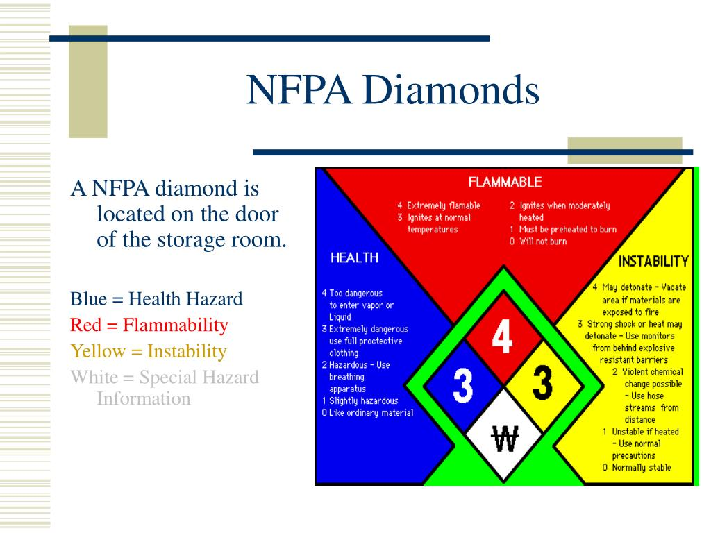 NFPA Diamonds