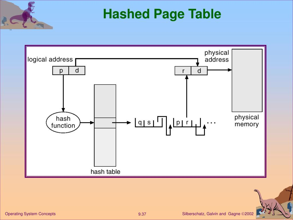 Hashed Page Table