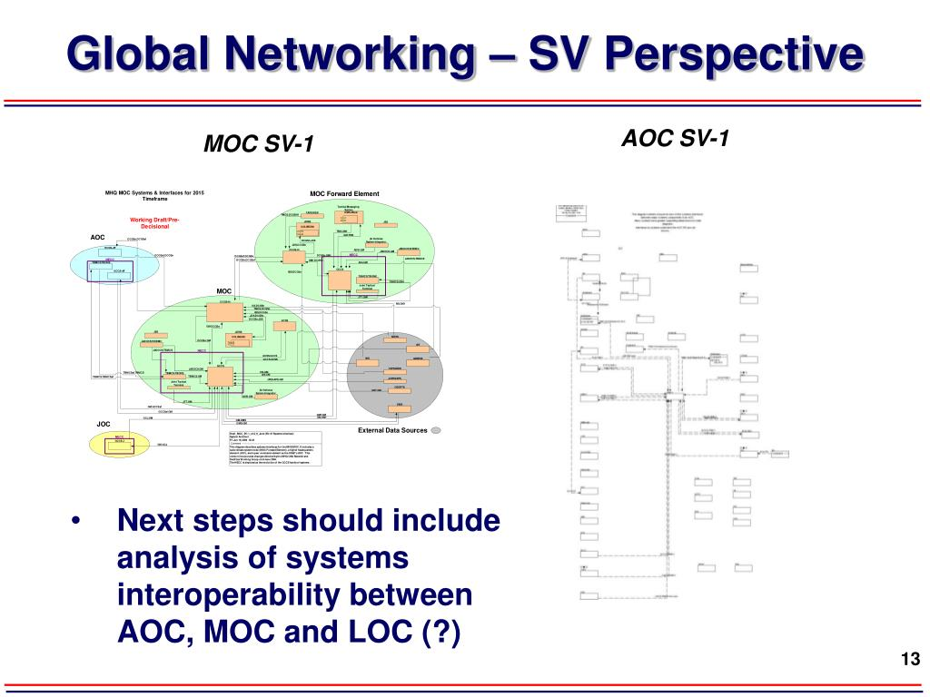 Global Networking – SV Perspective