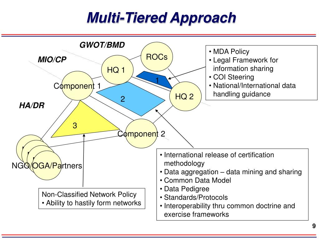Multi-Tiered Approach