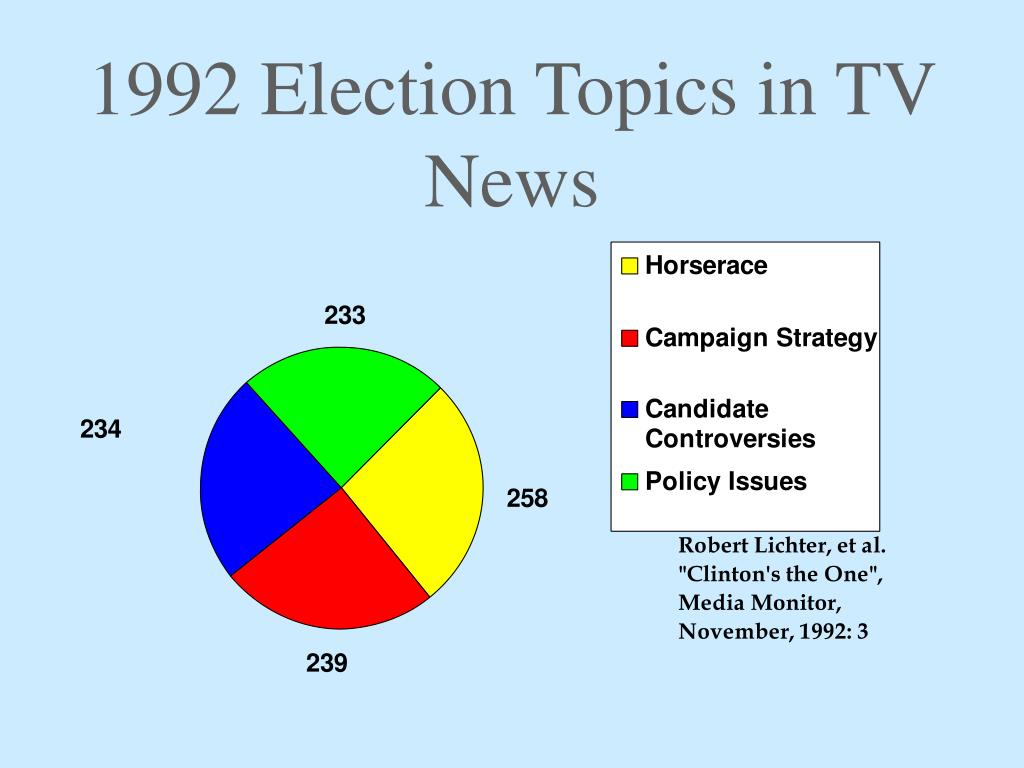 1992 Election Topics in TV News