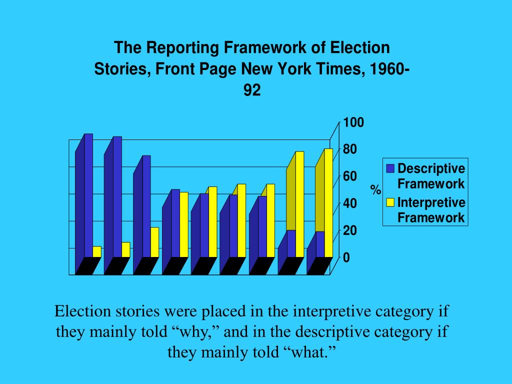 "Election stories were placed in the interpretive category if they mainly told ""why,"" and in the descriptive category if they mainly told ""what."""