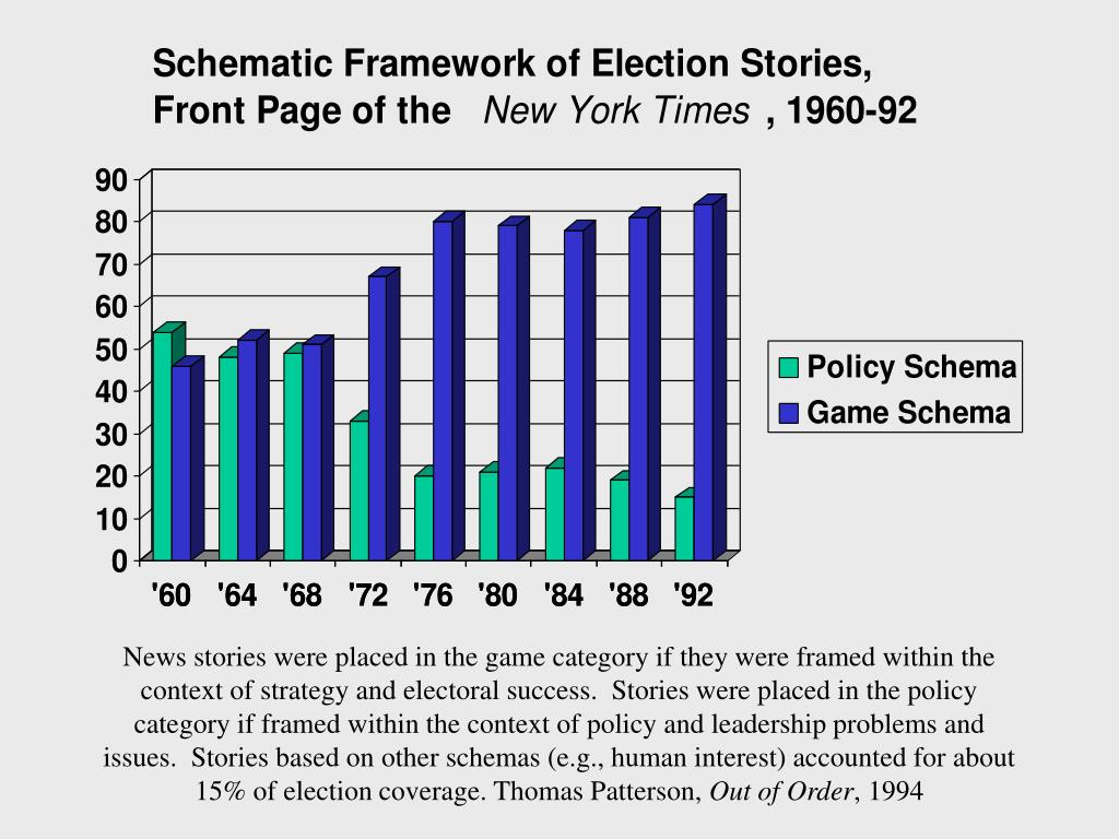 News stories were placed in the game category if they were framed within the context of strategy and electoral success.  Stories were placed in the policy category if framed within the context of policy and leadership problems and issues.  Stories based on other schemas (e.g., human interest) accounted for about 15% of election coverage. Thomas Patterson,