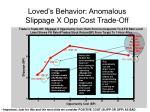 loved s behavior anomalous slippage x opp cost trade off