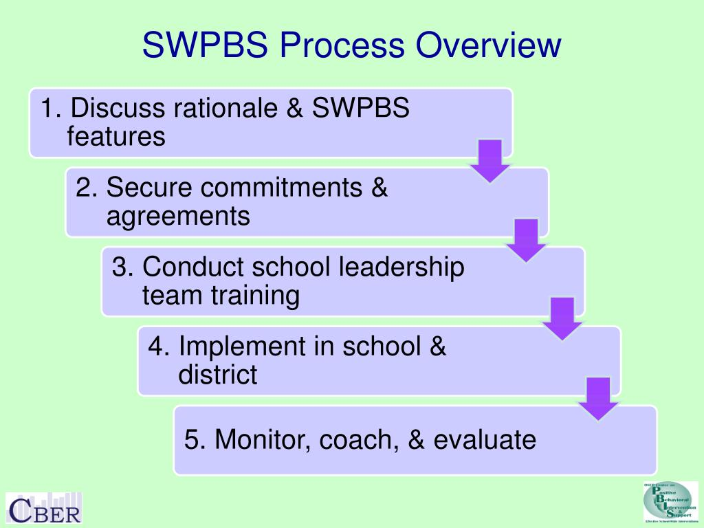 SWPBS Process Overview
