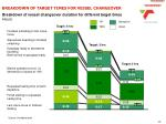 breakdown of target times for vessel changeover
