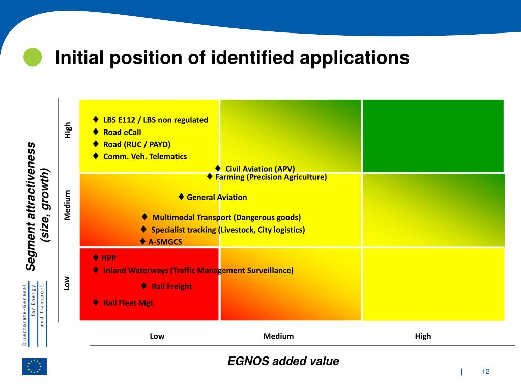 Initial position of identified applications