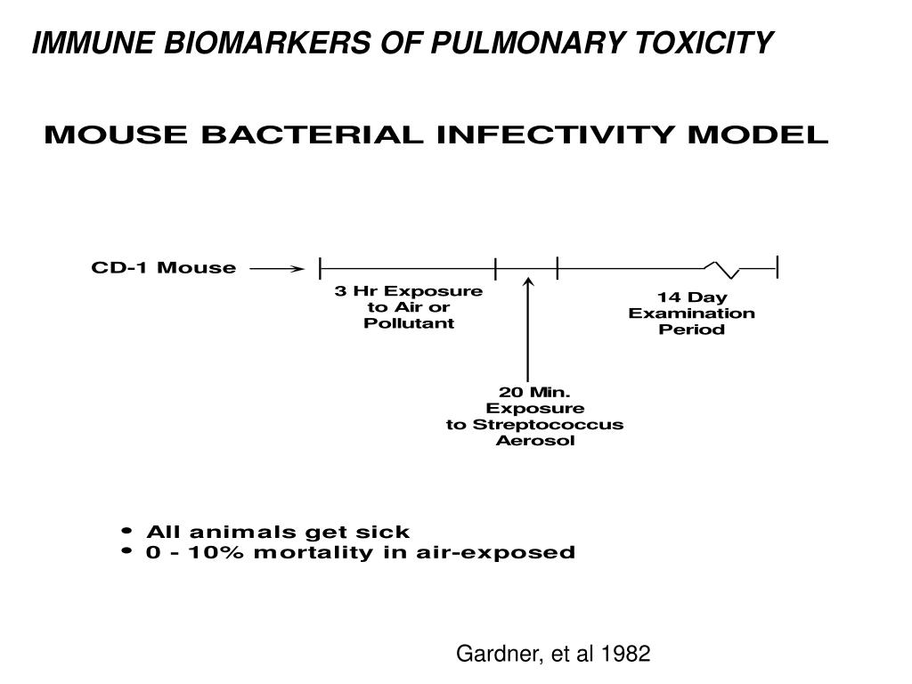 IMMUNE BIOMARKERS OF PULMONARY TOXICITY