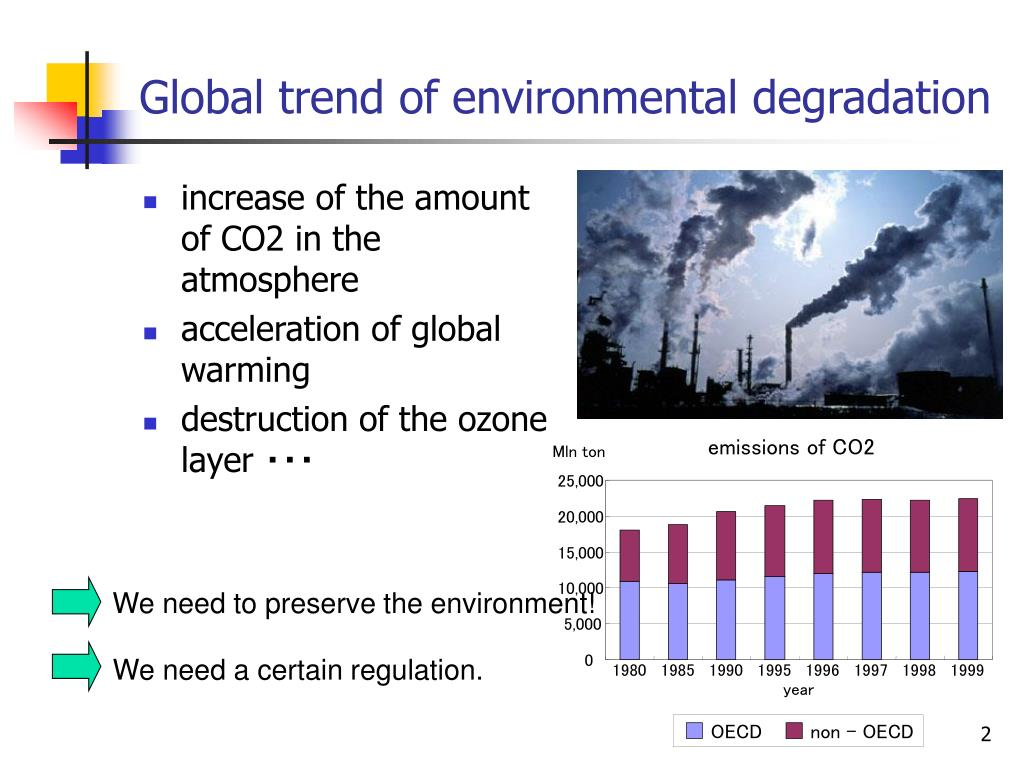emissions of CO2